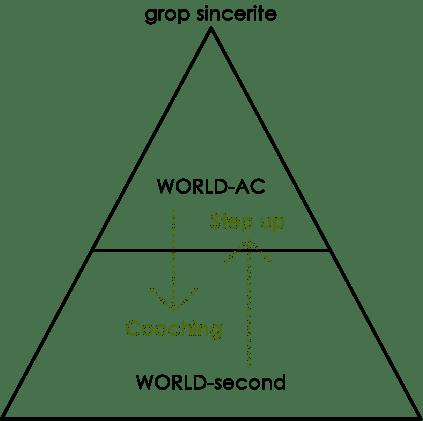 Figure: WORLD-AC Organizational Overview
